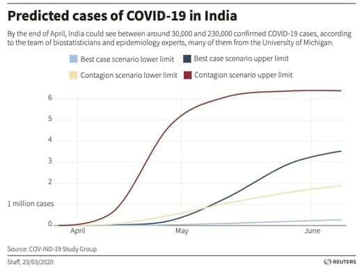 Coronavirus cases India, Coronavirus India, COVID-19 India